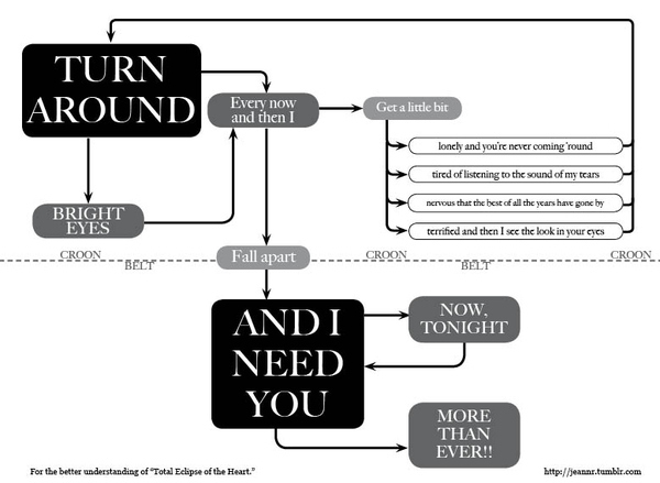 Total Eclipse of the Hear - Flow Chart