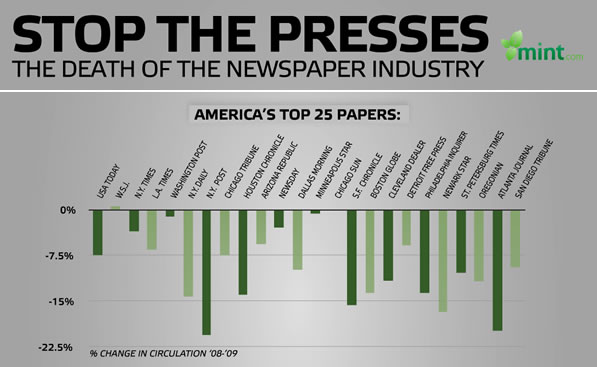The death of the newspaper industry